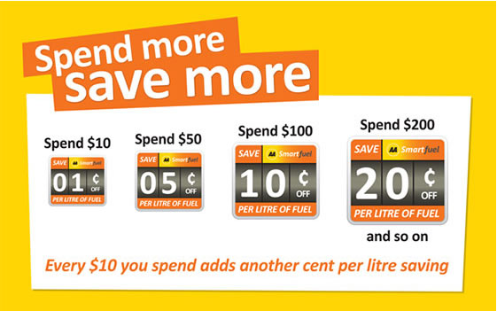 AA Smartfuel, Spend more, save more